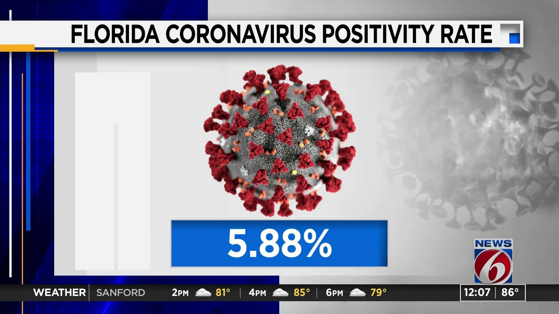Florida Breaks 10 Day Streak Of Covid 19 Infection Rate Below 5